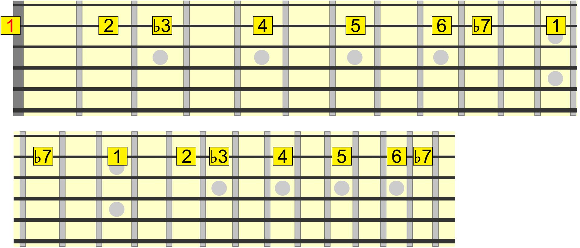 Learn fast guitar licks