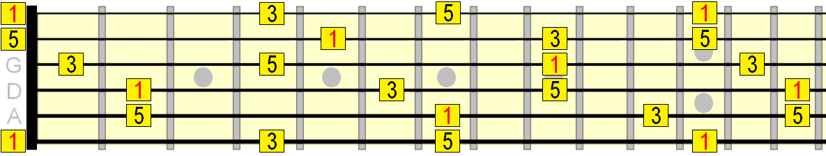 E major arpeggio roadmap