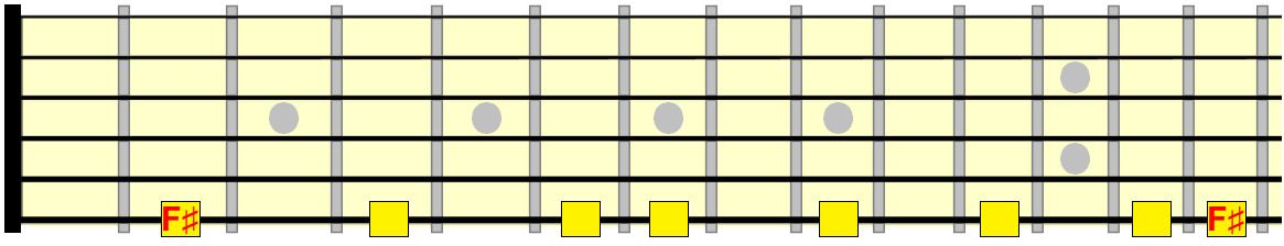F sharp major scale across the 6th string