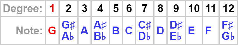 table of chromatic scale notes and degrees