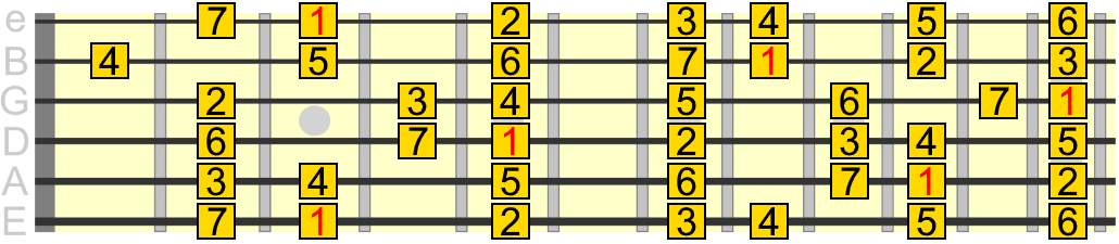 G major scale pattern across 12 frets