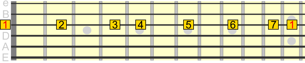G major scale degrees across 3rd string