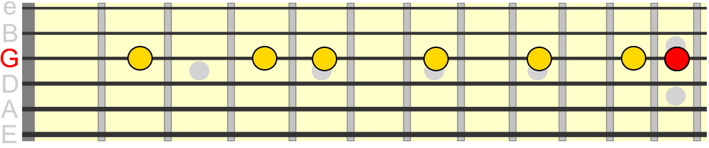 G major scale across the 3rd string
