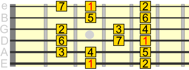 G major scale box pattern
