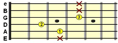 Major 7th shell chord on the A String