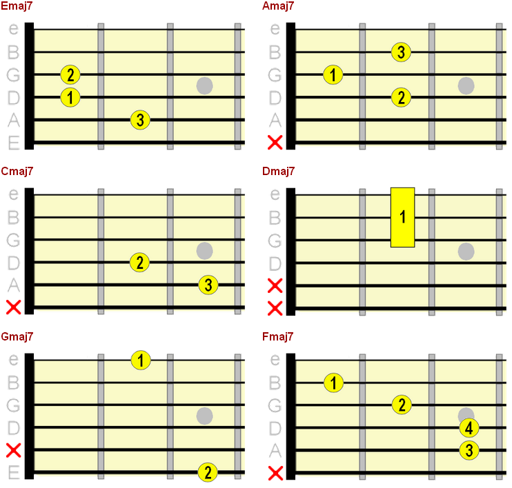 open position major 7th chord chart