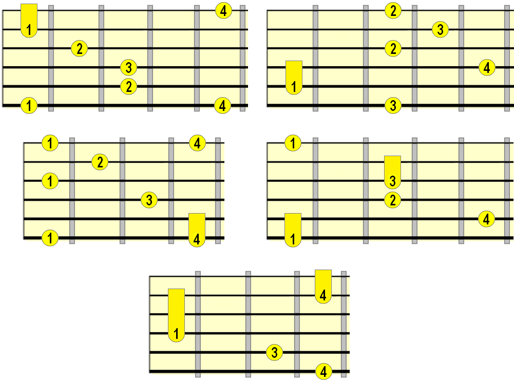 major arpeggio positions with fingering