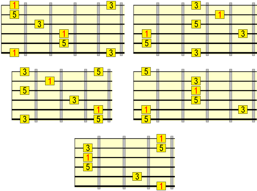 major arpeggio patterns with interval labels