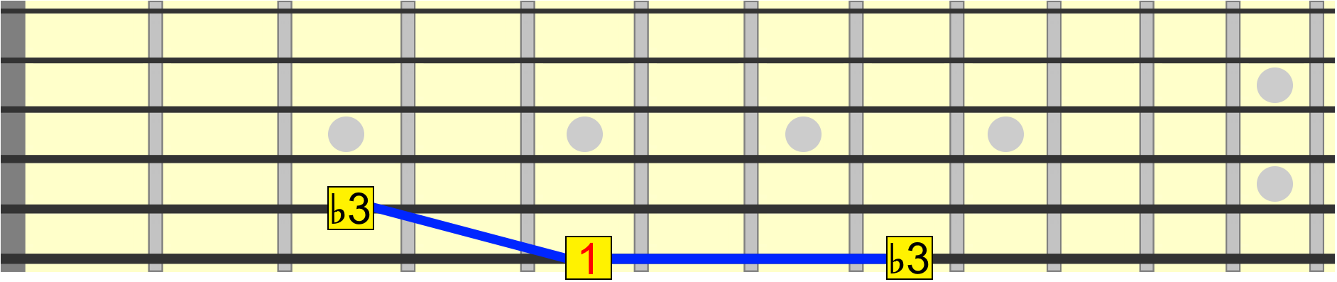 minor 3rd interval on 5th and 6th strings