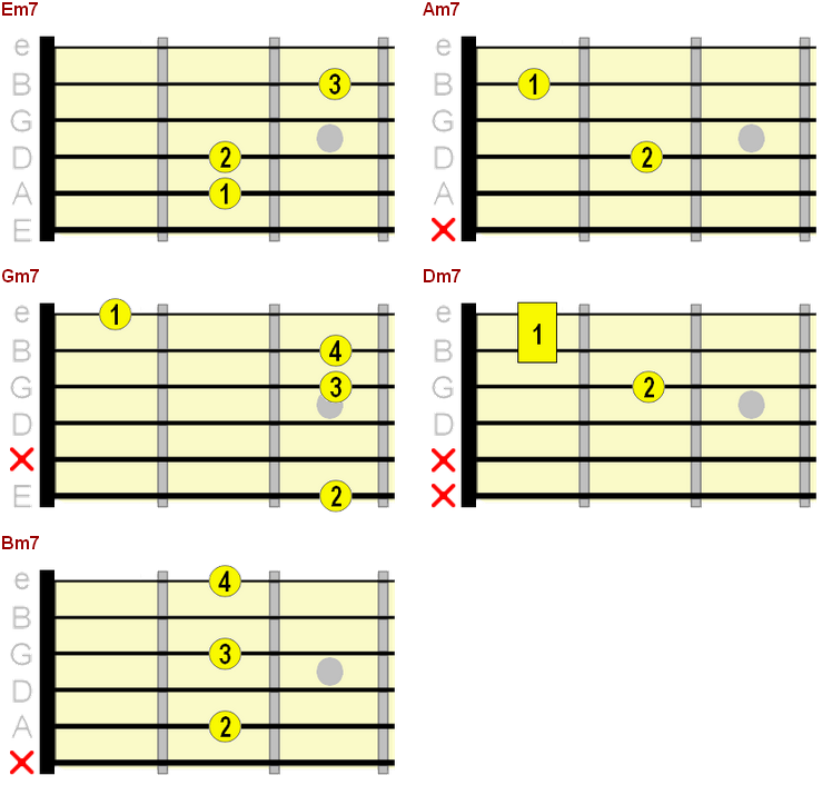 beginner minor 7th chord chart