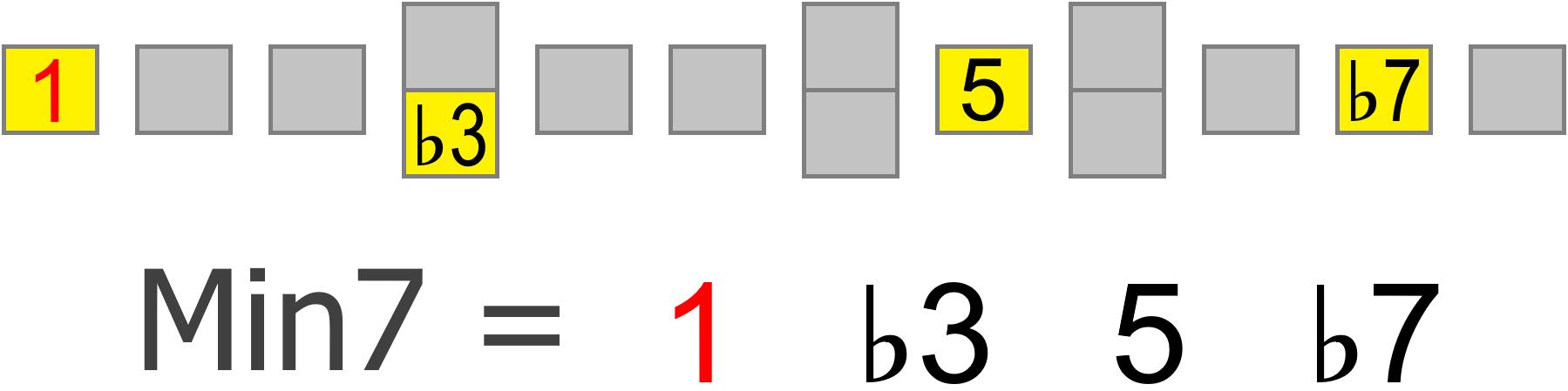 minor 7th chord intervals