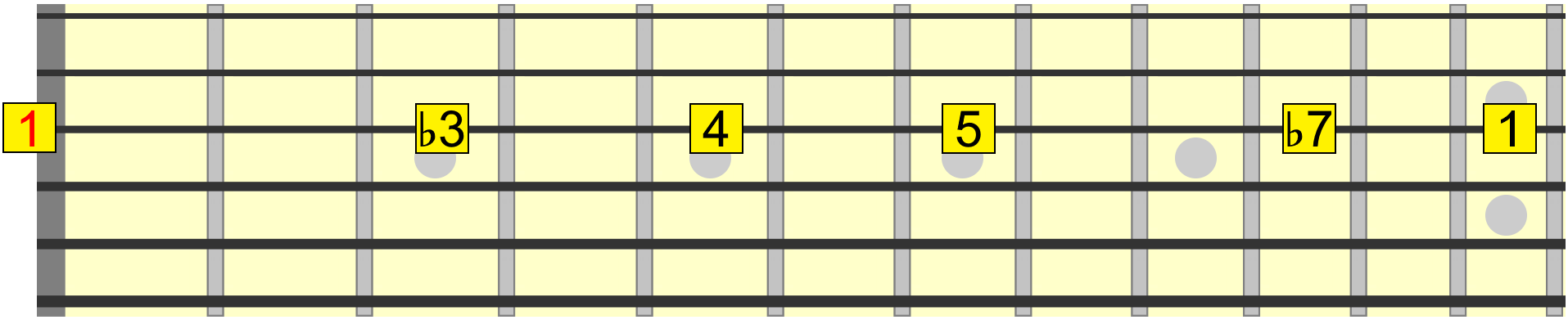 To learn guitar fast