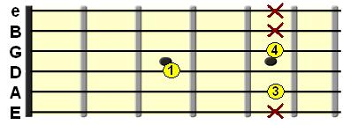 Minor 7th shell chord on the A String
