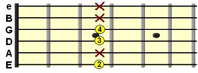 Minor 7th shell chord on the E String