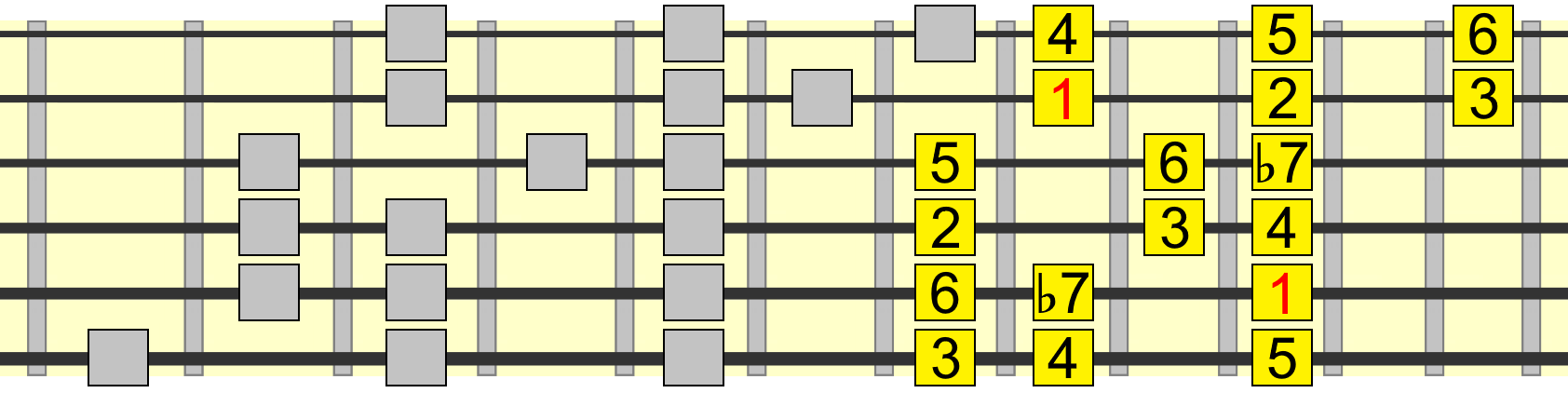 extended 1 chord mixolydian blues pattern