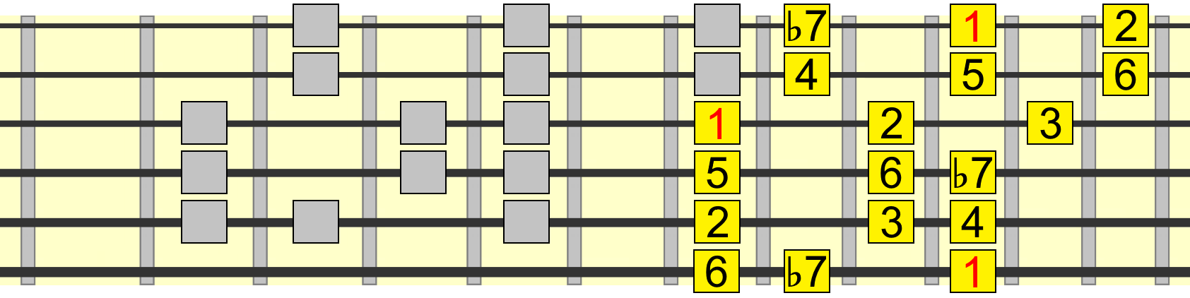 extended 5 chord mixolydian blues pattern