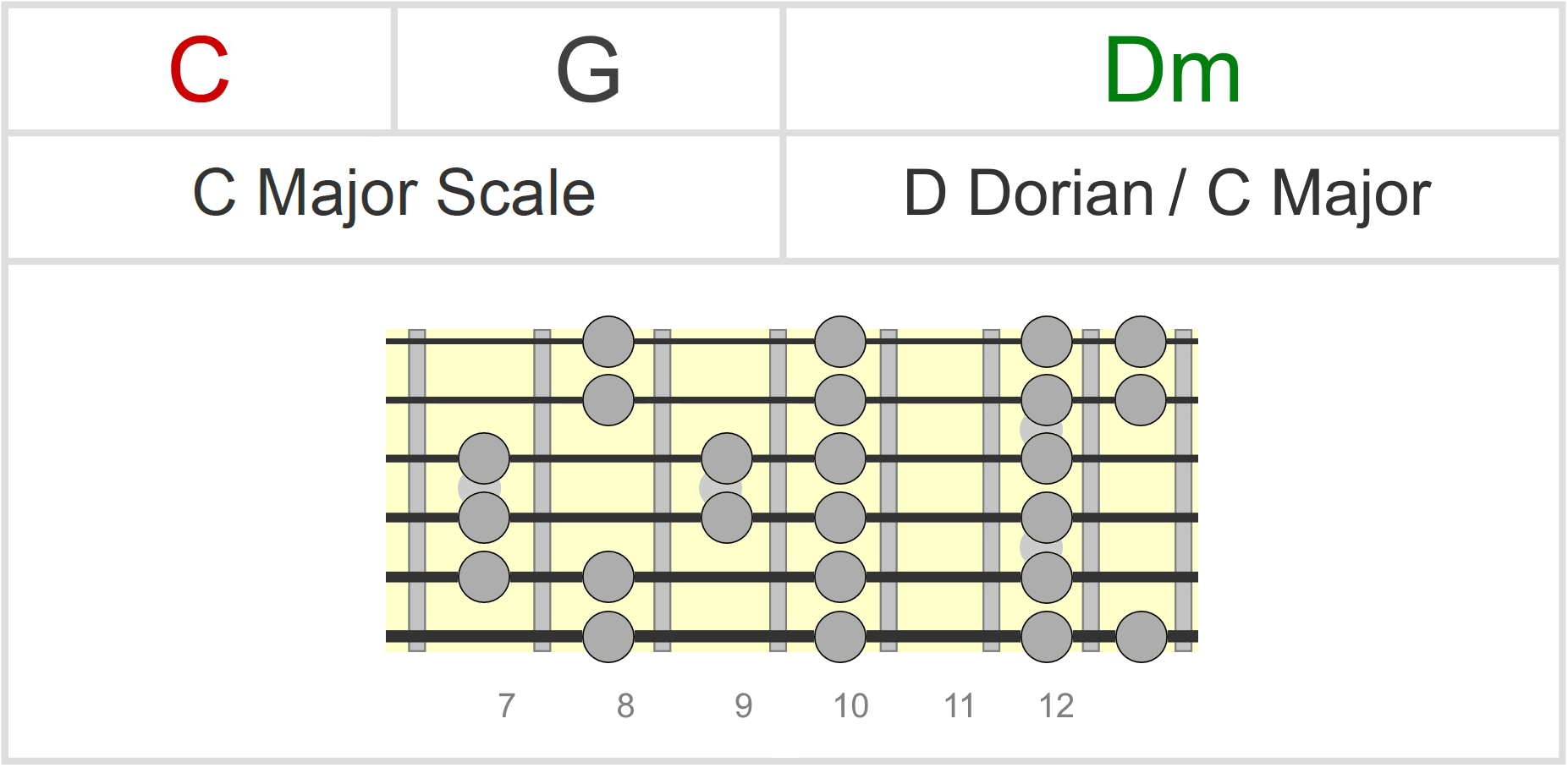 Darkness In Major Key Progressions - Chords & Scales