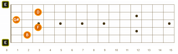 E7b9 chord in Oolimo