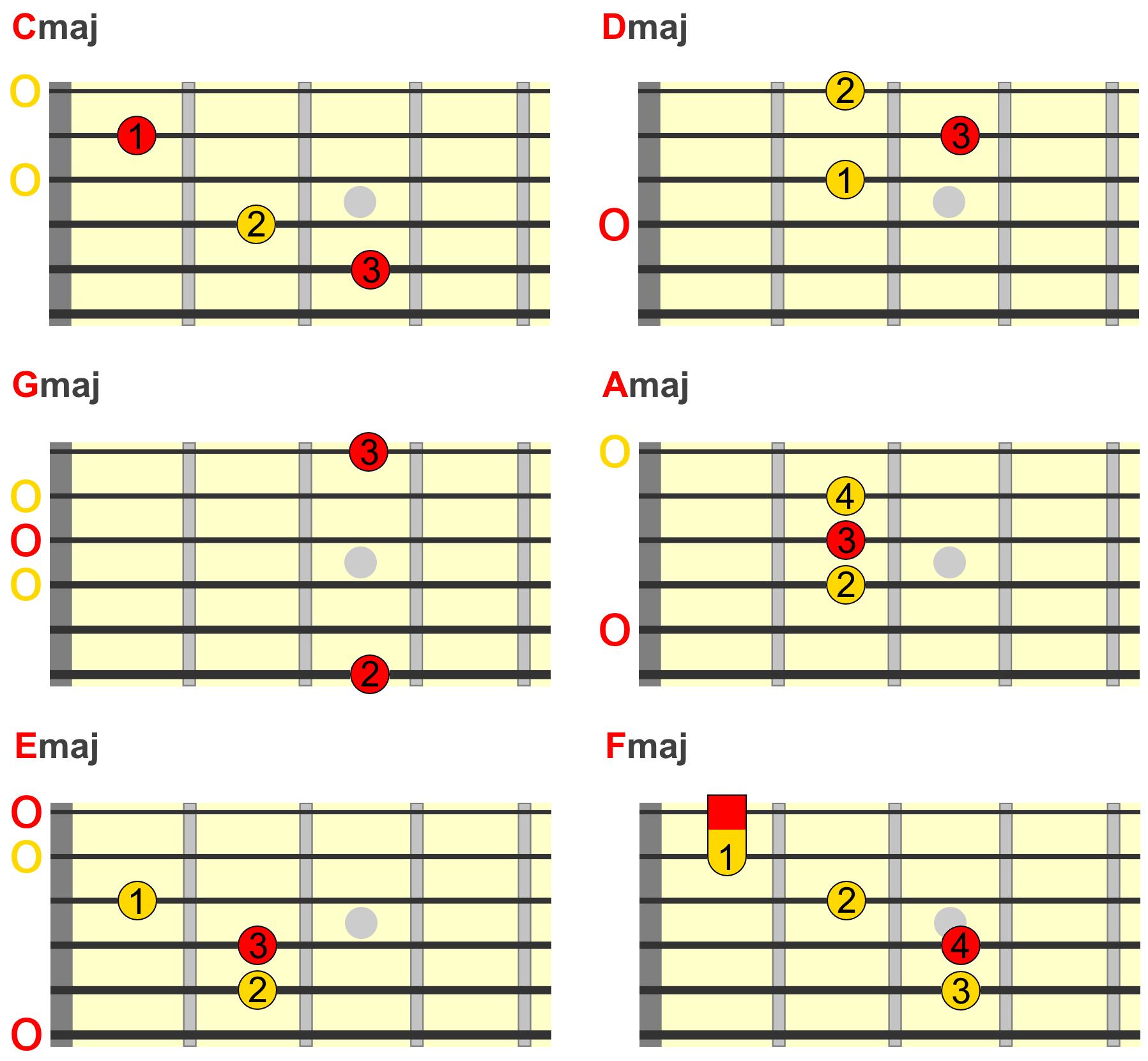 Major 15th Chords on Guitar   Start Here