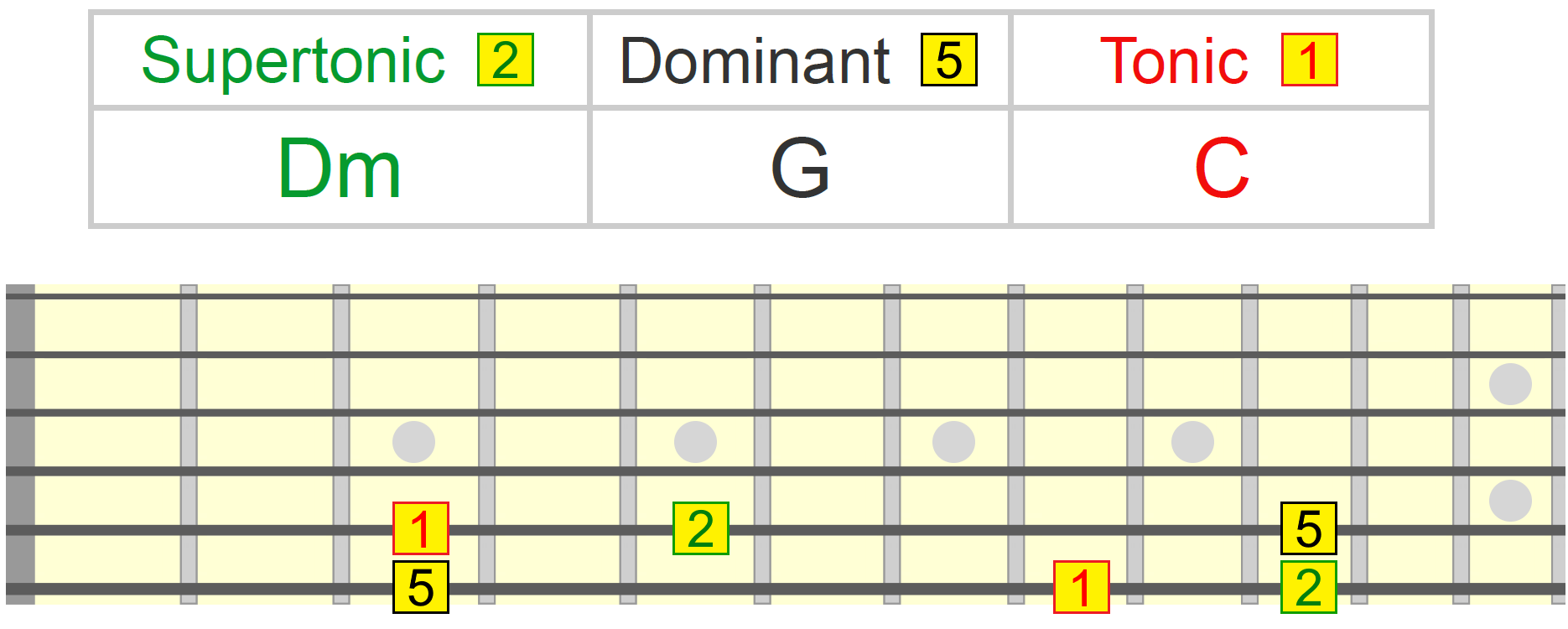 How To Change To Any Key Using The Dominant