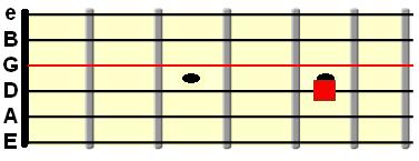 open G string tuned to the D string at 5th fret