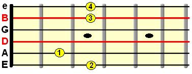 using G major chord to tune strings
