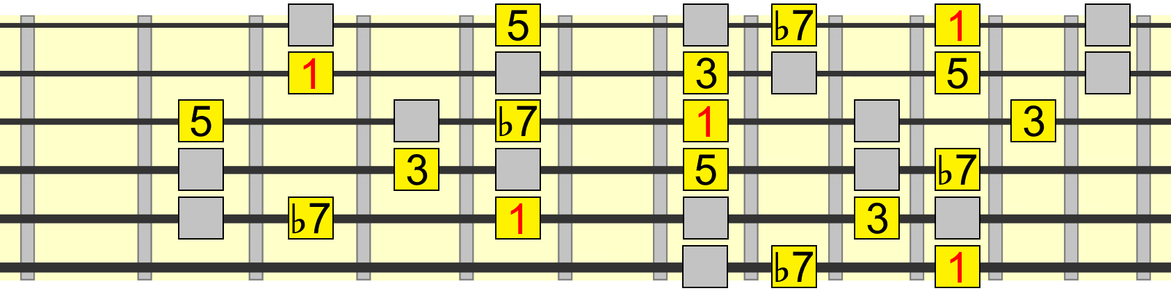 5 chord tones within mixolydian