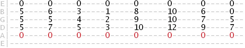 A Aeolian harmony tab