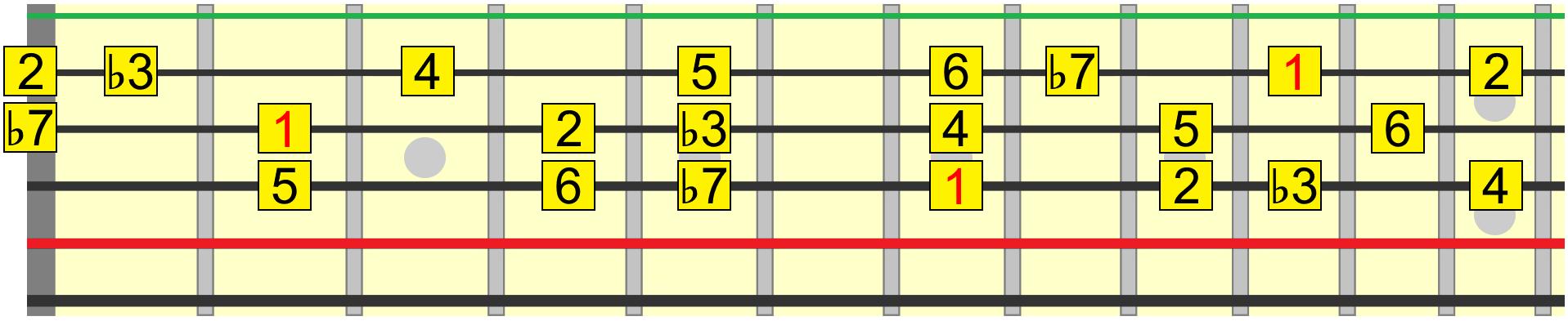 Dorian harmony roadmap