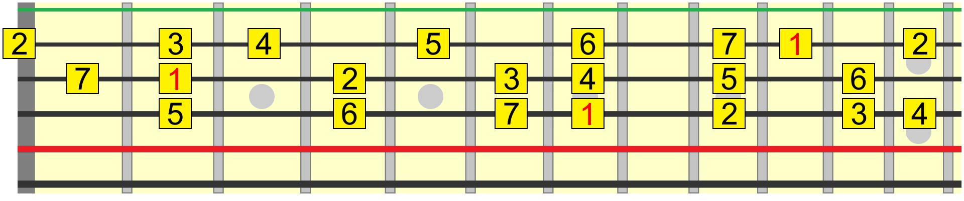 Ionian harmony roadmap