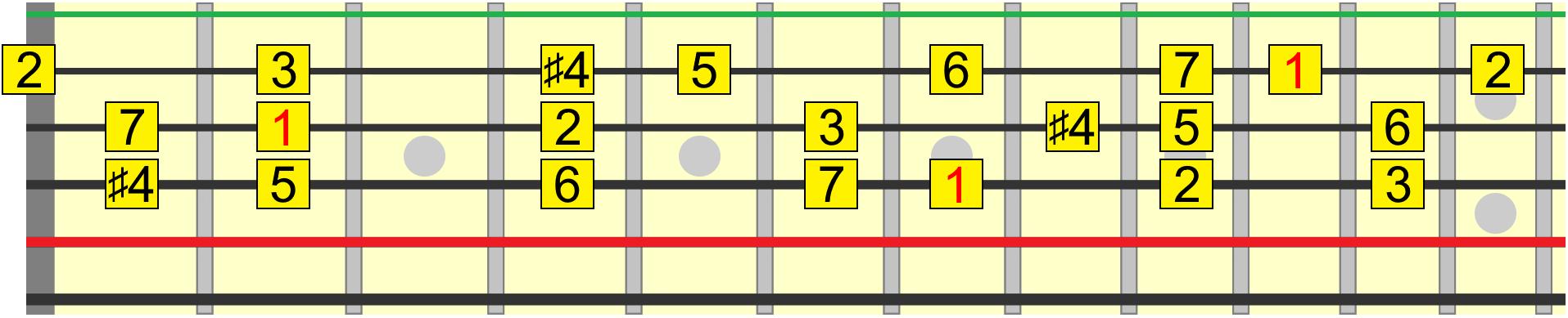 Lydian harmony roadmap