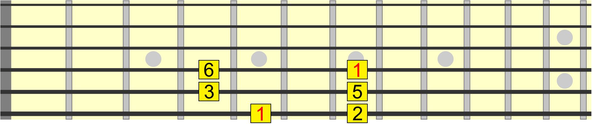 A major pentatonic pattern on 6th to 4th string