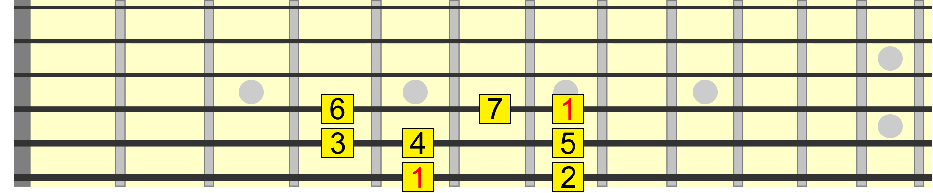 A major scale pattern from 6th to 4th string