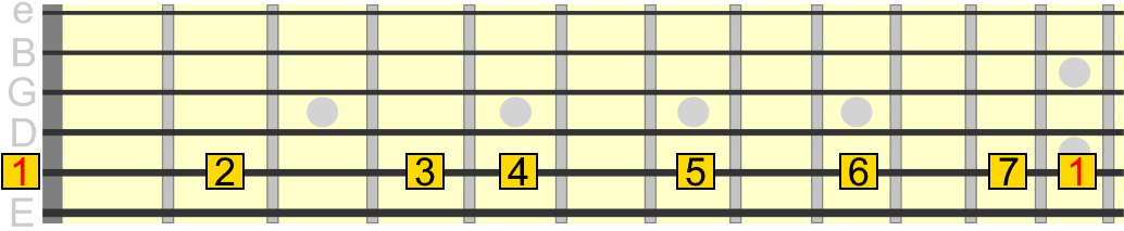 A major scale degrees across 5th string