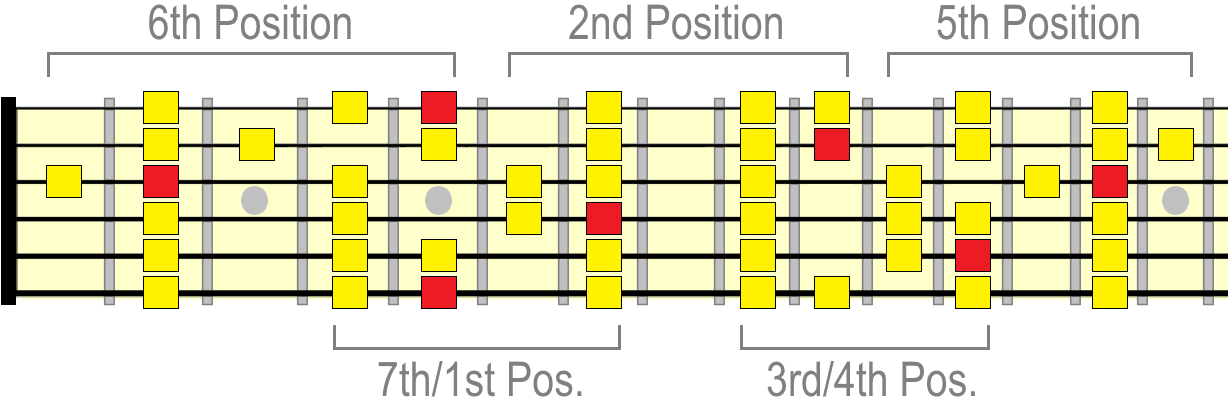 A major scale positions