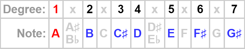 A major scale table of degrees and notes