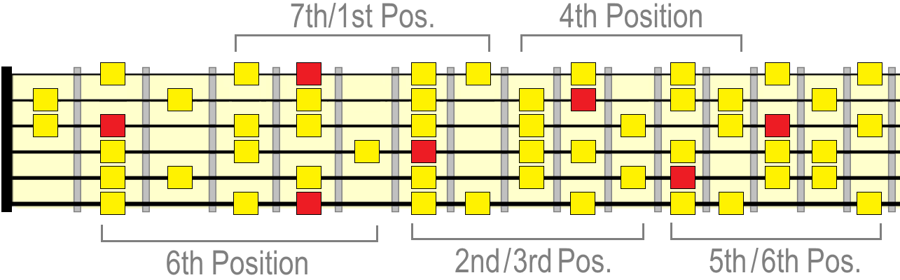 A melodic minor positions