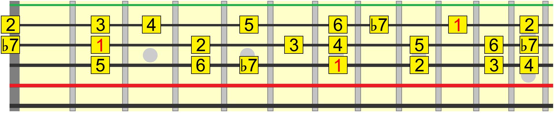 Mixolydian harmony roadmap