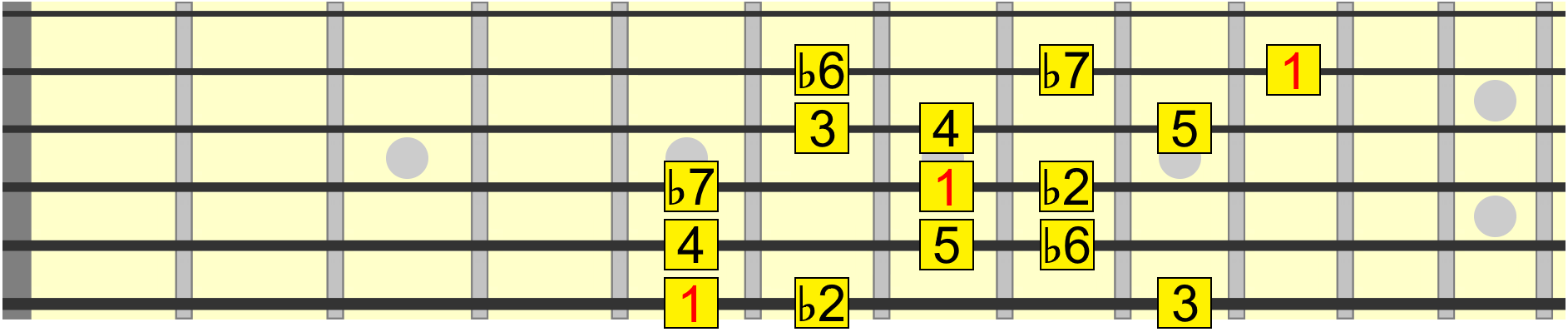 phrygian dominant scale intervals