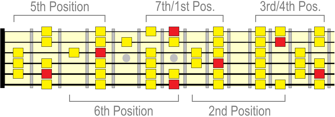 B major scale positions