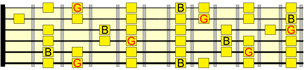 B phrygian and G major