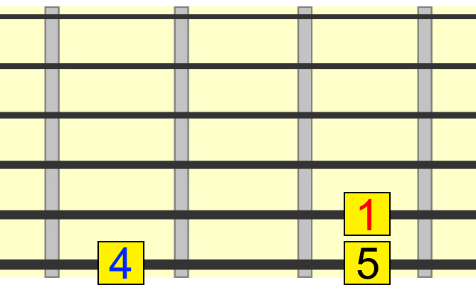 blues 1 4 5 roots with tonic on 5th string