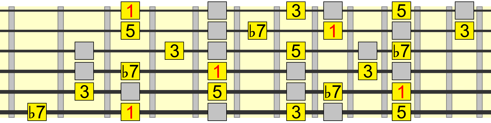 1 chord tones within mixolydian