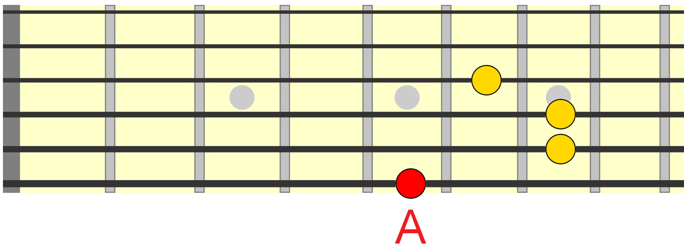 A major 1 chord