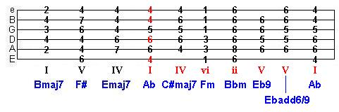B major key change to Ab