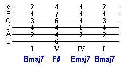 B major key progression tab - Bmaj7 F# Emaj7