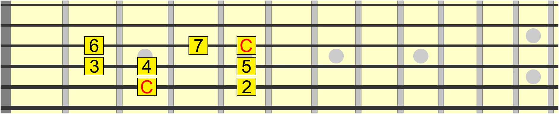 C major scale pattern from 5th to 3rd string