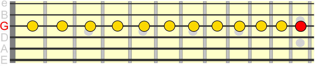 chromatic scale starting on G on 3rd string