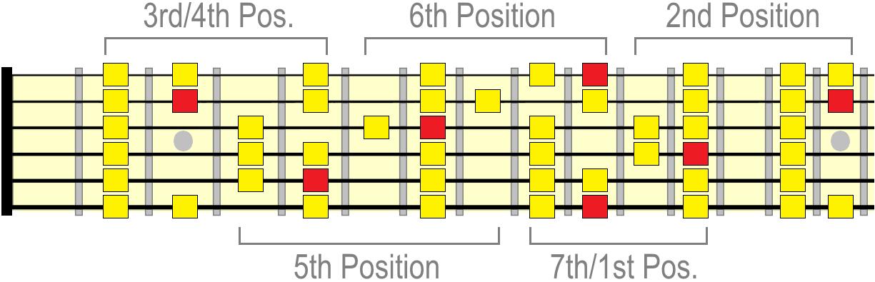 D major scale positions