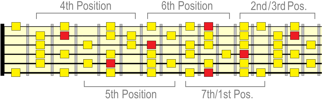 D melodic minor scale positions
